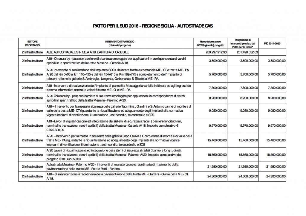 dettaglio-finanziamenti-autostrade-cas