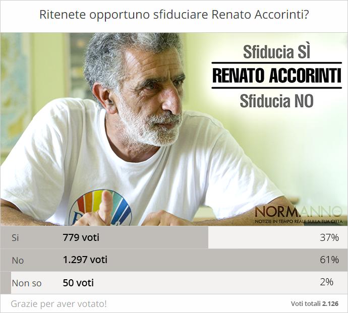 risultato-sondaggio-sfiducia-sfiducia-Renato-Accorinti