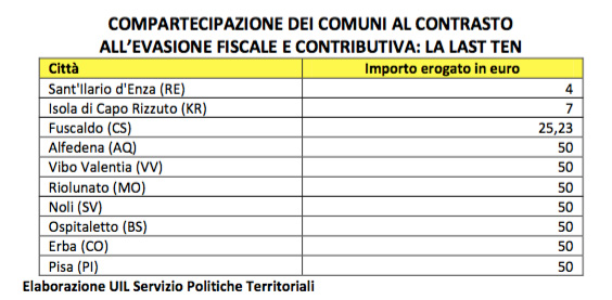 Screen della classifica stilata da UIL per la lotta all'evasione fiscale