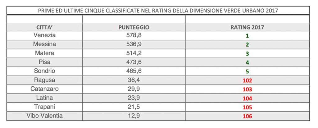 classifica icityrate2017 verde urbano - Messina al secondo posto