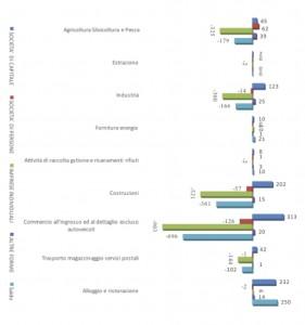 Differenza aziende attive anni 2017-2014 (Fonte Infocamere)