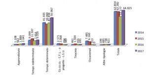 Foto di un grafico delle assunzioni per tipologia di contratto