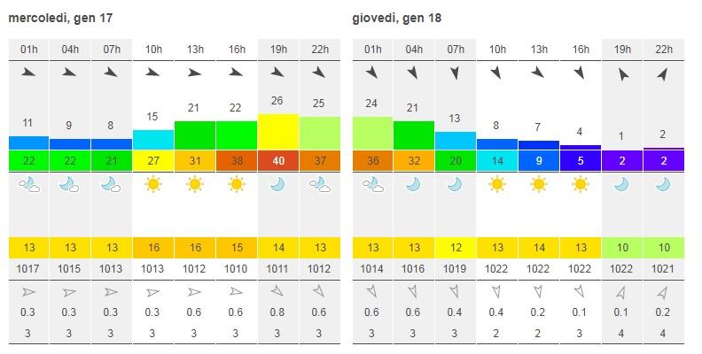 Previsioni Meteo del sito Windfinder.com