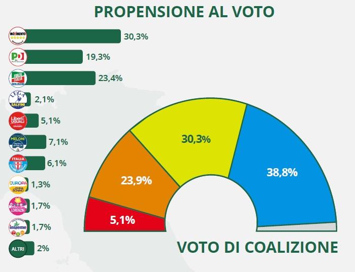 infografica sondagi elezioni politiche 2018