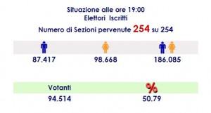 affluenza elezioni 2018 Messina