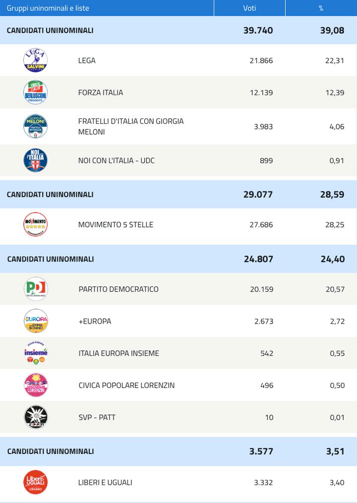 Tabella risultati parziali elezioni politiche 2018 (Camera dei deputati)