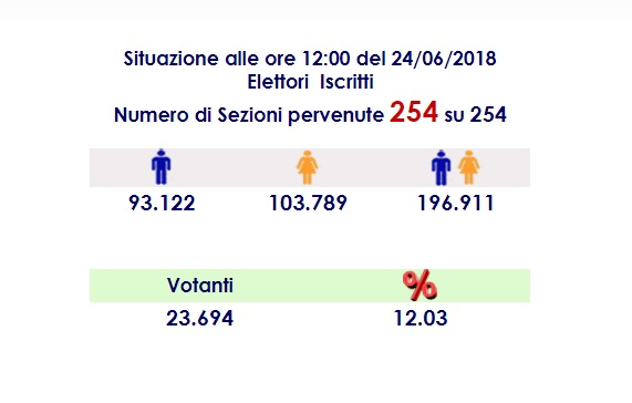 Affluenza ore 12 -ballottaggio messina