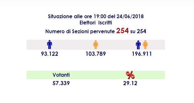 Affluenza ore 19 - ballottaggio messina