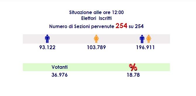 Fotogramma dei dati di affluenza alle ore 12 per le elezioni amministrative di messina 2018