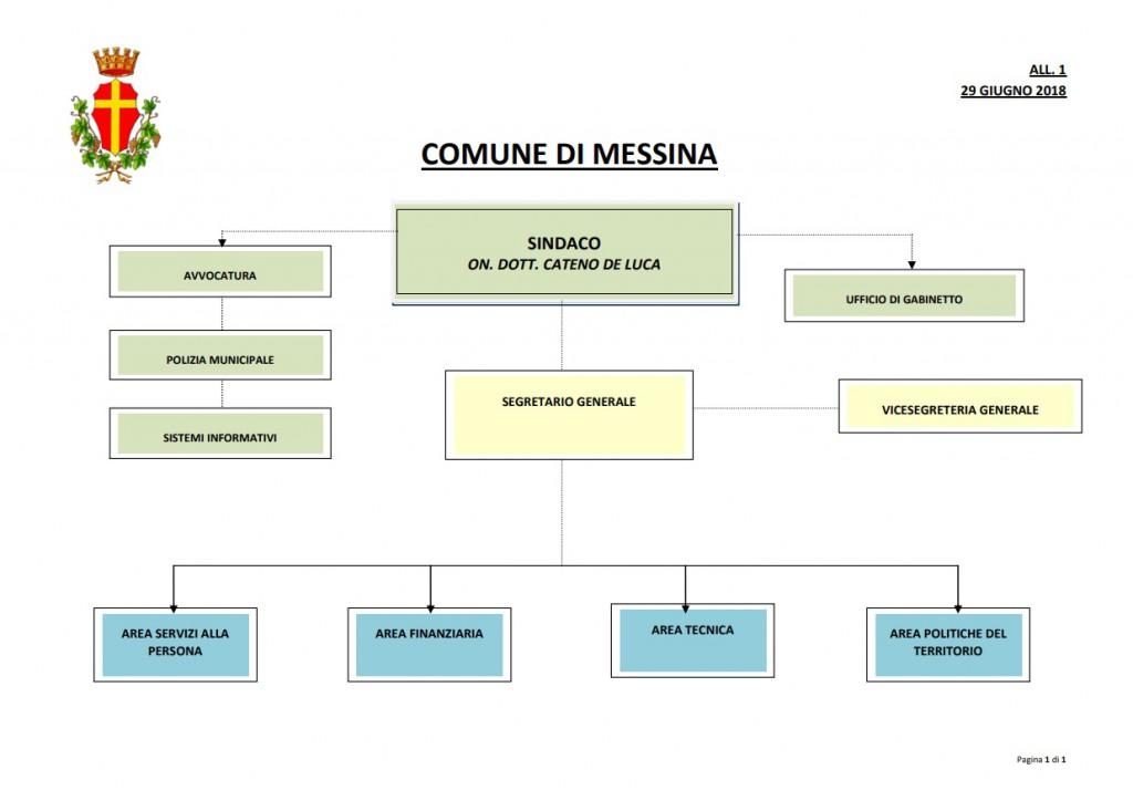 Grafico nuova struttura Palazzo Zanca