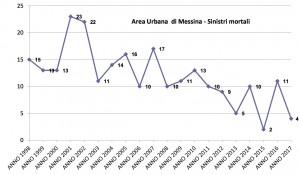 dati sicurezza stradale della polizia municipale - numero di feriti