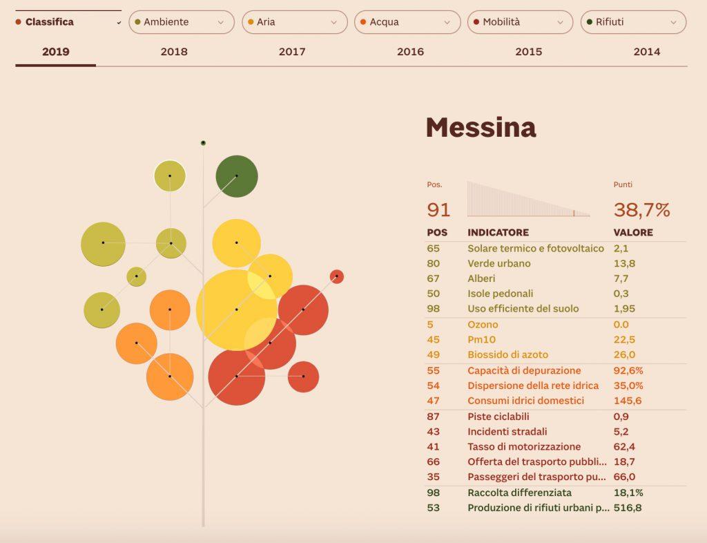 classifica delle città green di ecosistema urbano, i dati di messina