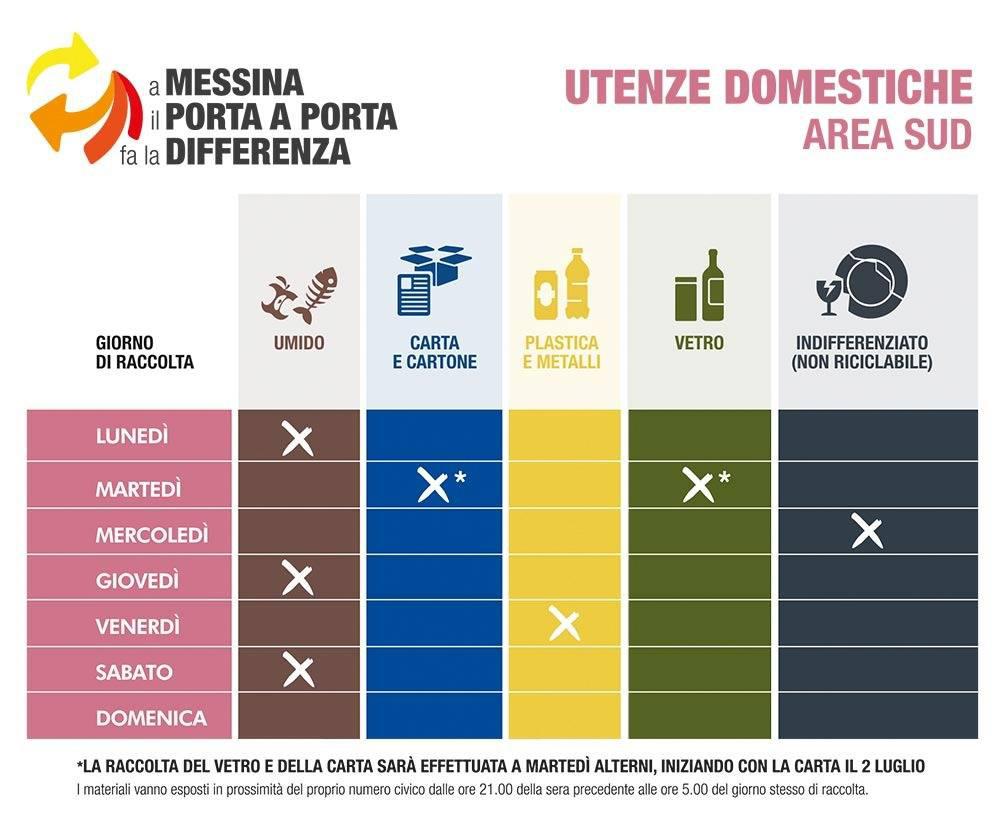 calendario della raccolta differenziata nella zona sud di messina per le utenze domestiche