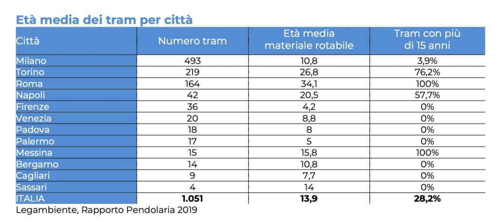 età dei tram in italia e a messina
