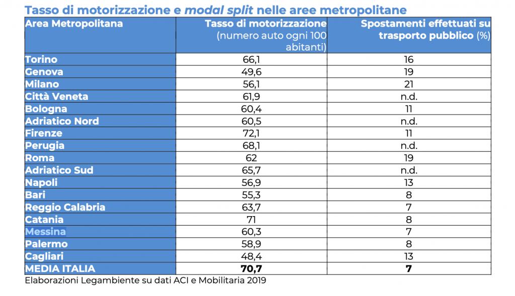 numero di auto per abitanti a messina secondo pendolaria 2019
