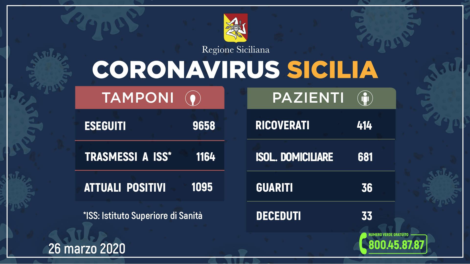dati aggiornati sul coronavirus in sicilia, report della regione siciliana del 26 marzo