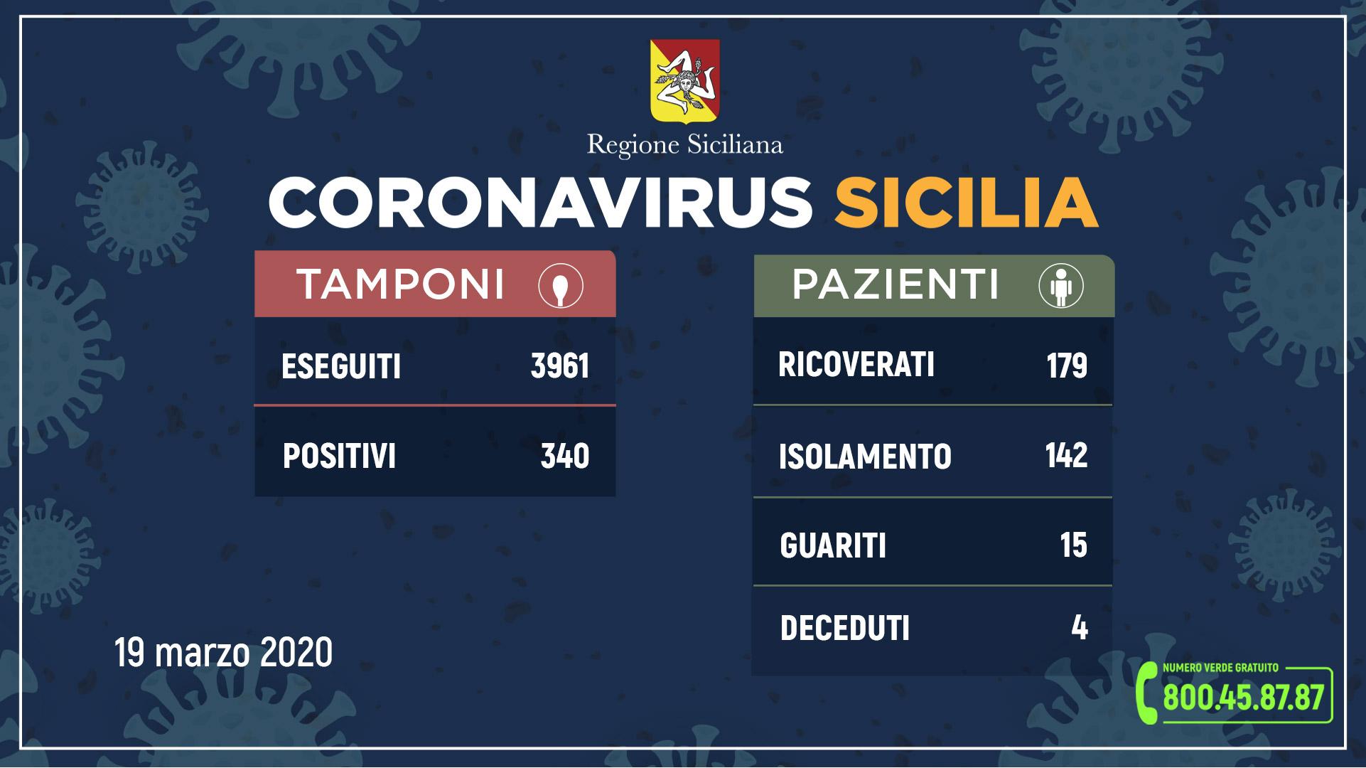 tabella dei dati della regione siciliana sul coronavirus in sicilia aggiornati alle 12.00 del 19 marzo 2020
