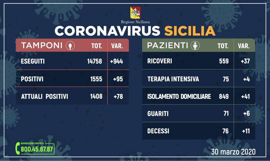 Coronavirus in Sicilia: 1408 ad oggi i positivi. I dati aggiornati della Regione