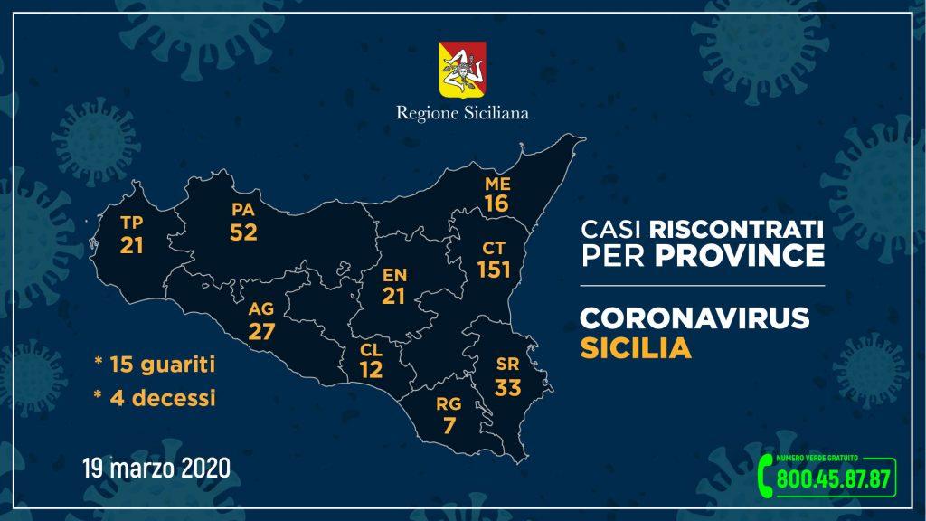 dati della regione siciliana sul coronavirus in sicilia aggiornati alle 12.00 del 19 marzo 2020