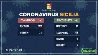 tabella dei dati della Regione sul coronavirus in sicilia 16 marzo