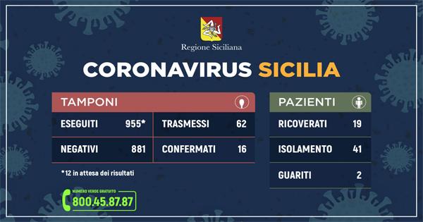 tabella con le ultime notizie dalla regione siciliana: i dati ufficiali sul coronavirus in sicilia aggiornati alle 12.00 del 10 marzo 2020