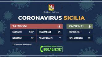 Immagine con i dati sul coronavirus in Sicilia, aggiornamento 6 marzo
