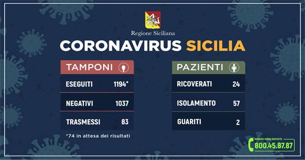 Report dei dati aggiornati sui casi di coronavirus in Sicilia - 11 marzo