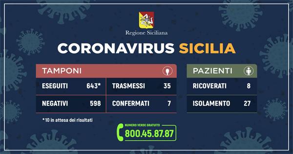 Immagine con i dati sul coronavirus in Sicilia, aggiornamento 7 marzo