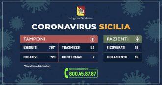 Report della Regione Siciliana sul coronavirus - aggiornato 8 marzo
