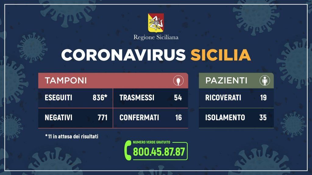 coronavirus. Tabella riepilogativa sull'ultimo aggiornamento dei dati della Regione Siciliana del 9 marzo 2020