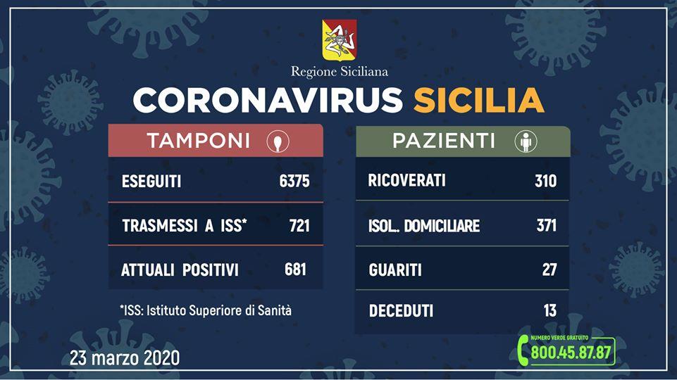 i dati sul coronavirus in sicilia aggiornati dalla regione siciliana alle 12 di oggi, 23 marzo