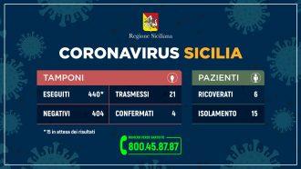 dati della regione siciliana sul numero di tamponi risultati positivi al coronavirus in Sicilia, aggiornati alle 12.00 del 5 marzo 2020