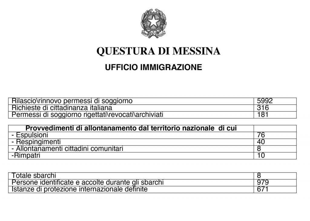 dati su arresti e reati commessi a messina nel 2019 e rilevati dalla polizia di stato. Fonte, Questura di Messina