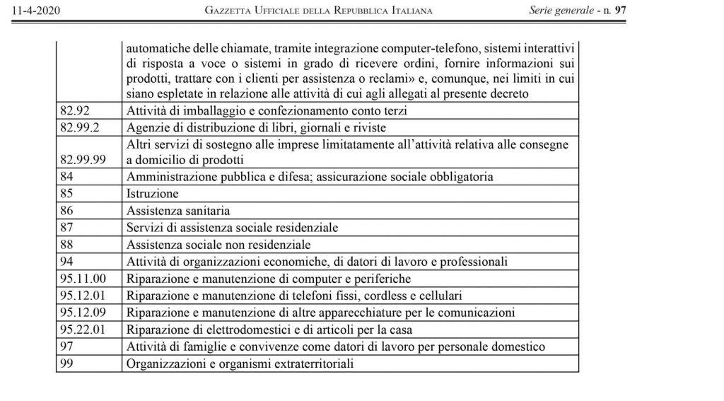 coronavirus: attività aperte dal 14 aprile con dpcm, decreto dell'11 aprile 2020