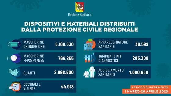dati sulle mascherine e i dispositivi di protezione individuale (dpi) distribuiti dalla regione siciliana dall'1 marzo al 26 aprile