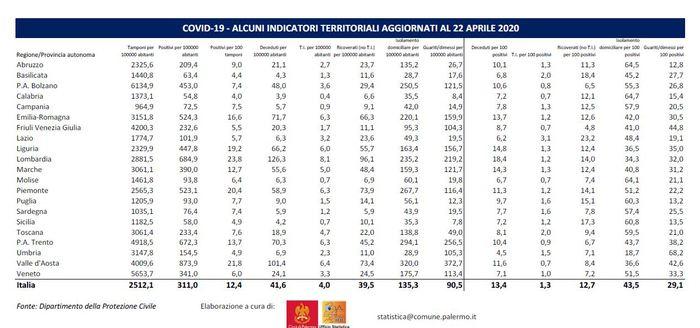 tabella dei dati dell'ufficio statistico del comune di Palermo sui casi di coronavirus in sicilia