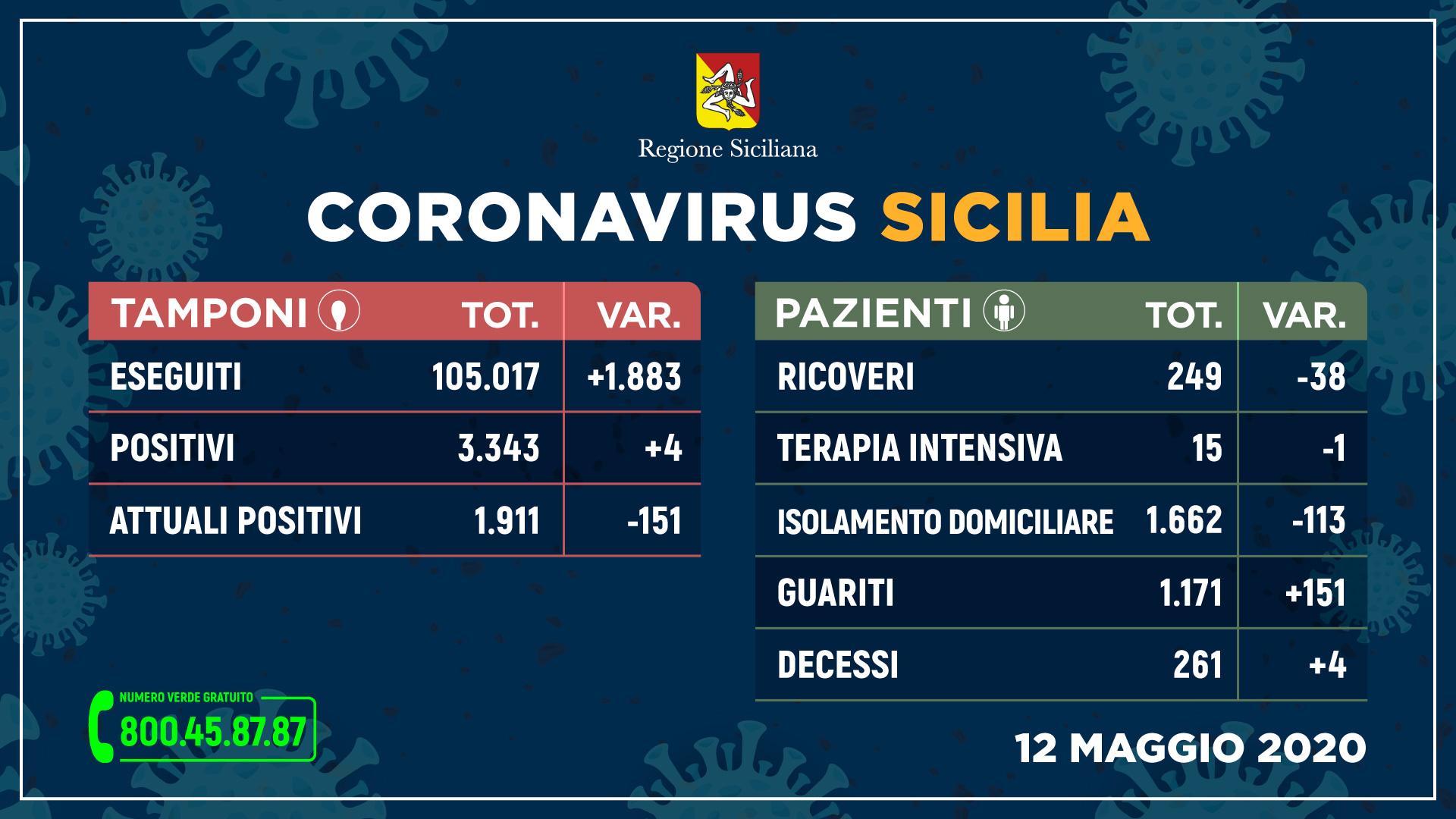 tabella dei dati sui contagi del coronavirus in sicilia aggiornati al 12 maggio 2020