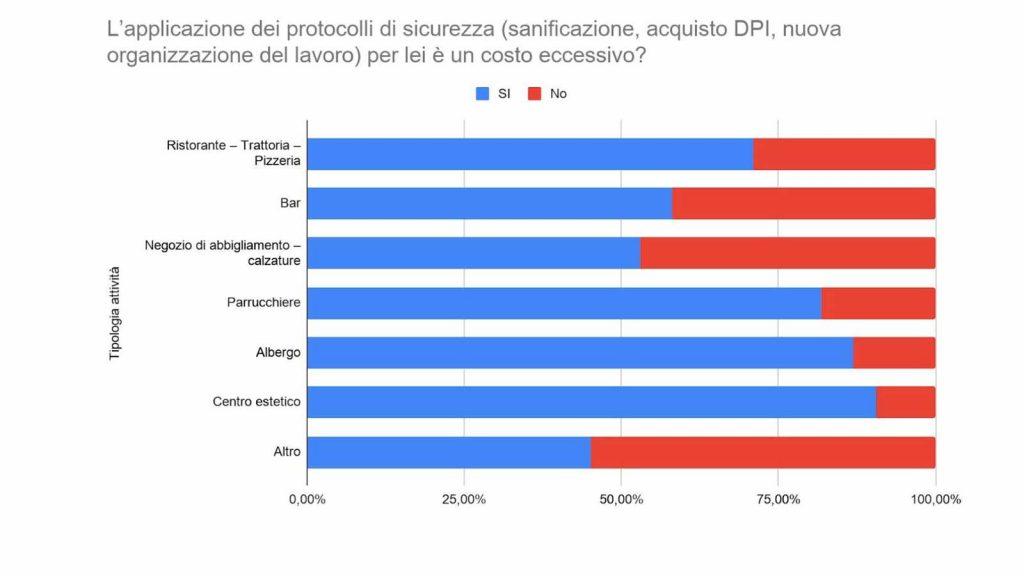 tabella di confesercenti messina ed swg sulla percezione dei costi della riapertura in italia