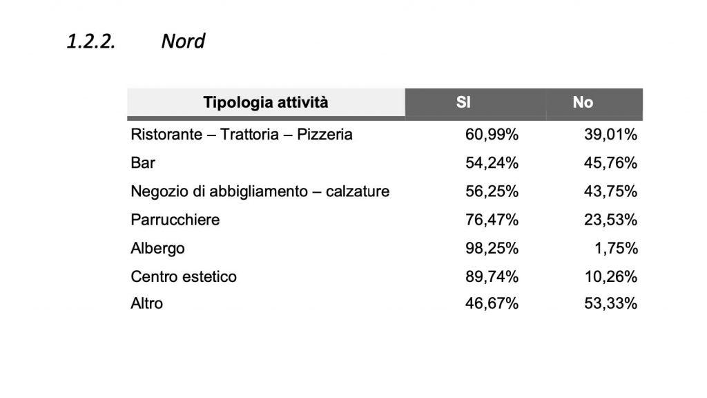 tabella di confesercenti messina ed swg sulla percezione dei costi della riapertura nel Nord italia