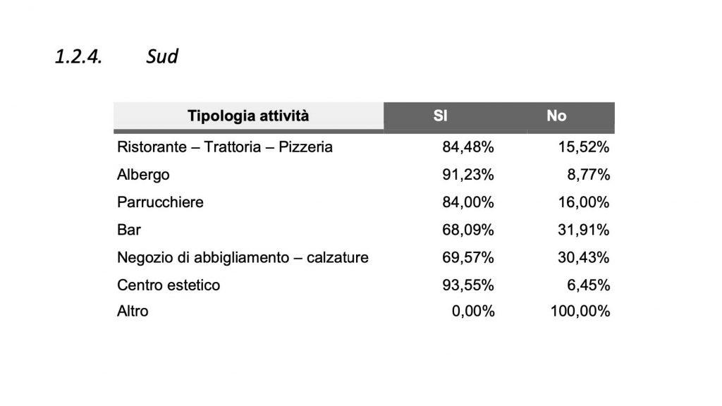 tabella di confesercenti messina ed swg sulla percezione dei costi della riapertura nel Sud italia