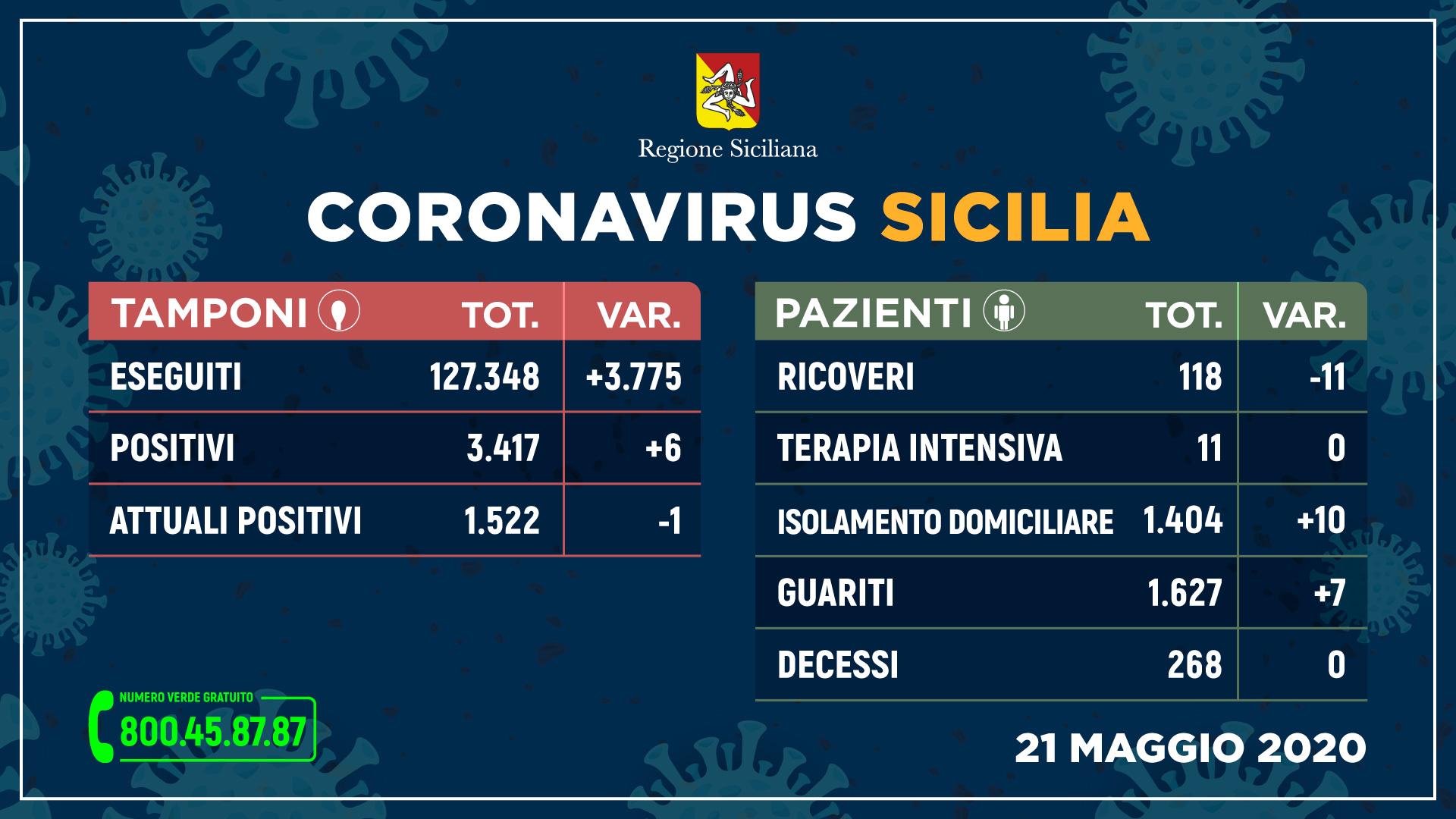 tabella dei dati sul coronavirus in Sicilia del 21 maggio 2020