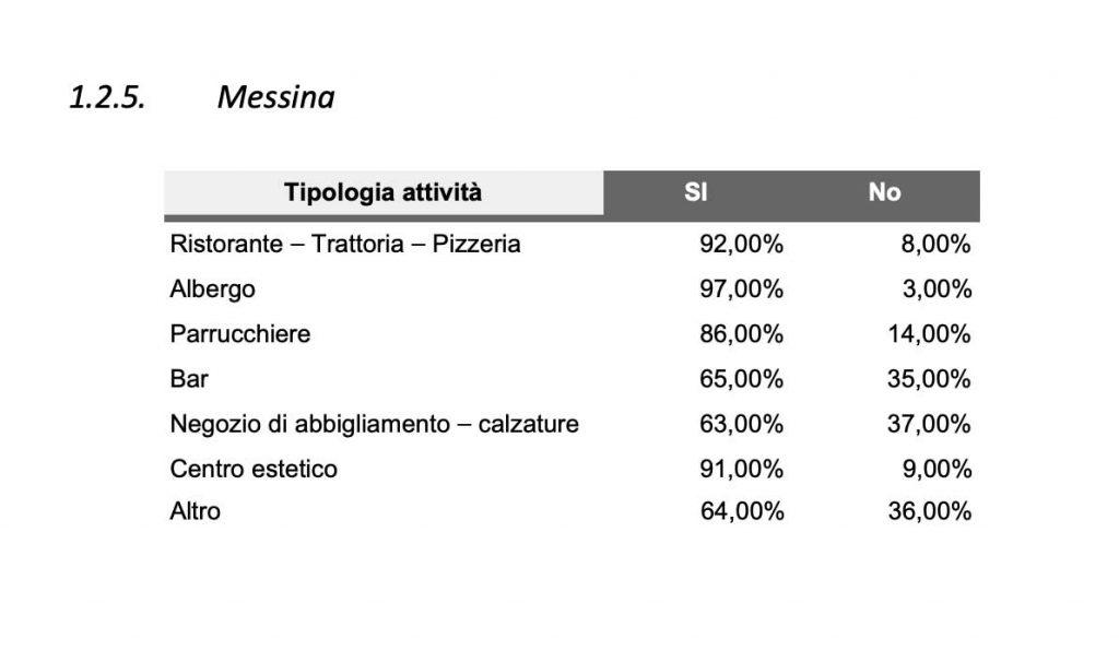 sondaggio di confesercenti e swg sulla riapertura a Messina