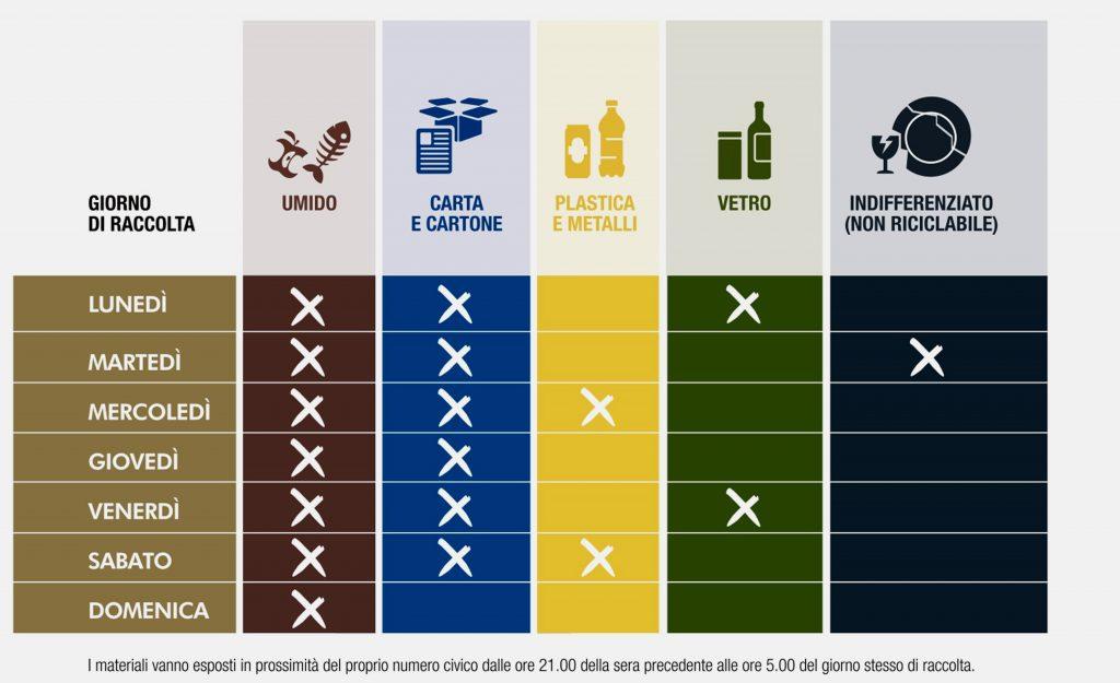 calendario della raccolta differenziata porta a porta per le utenze non domestiche di messina centro