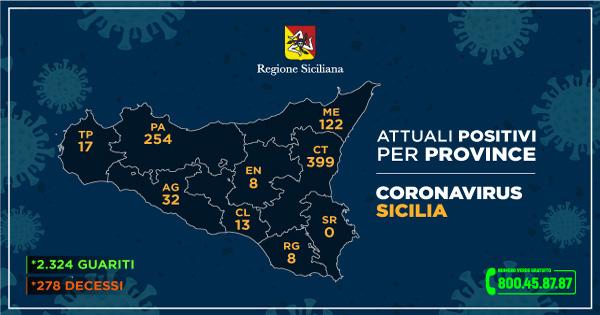 tabella dei dati sul coronavirus in Sicilia provincia per provincia (tra cui messina) aggiornati al 9 e 10 giugno