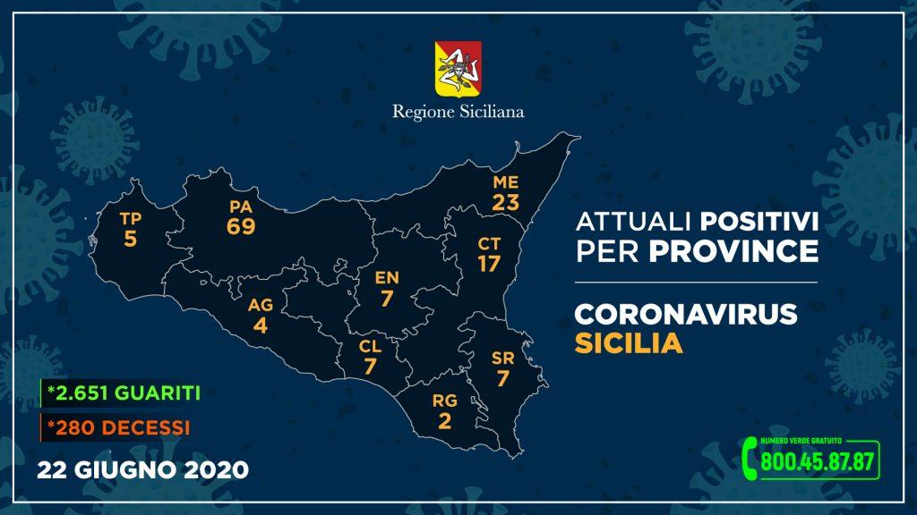 tabella dei Dati aggiornati sul coronavirus nelle singole province della Sicilia il 22 giugno 2020