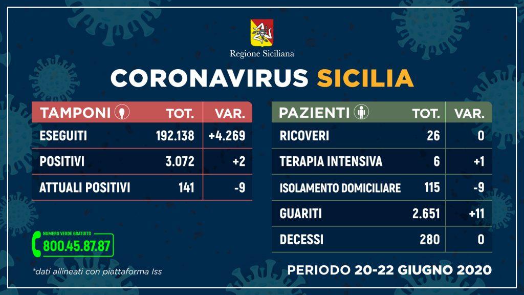 tabella dei dati sui contagi da coronavirus in Sicilia tra il 20 e il 22 giugno 2020