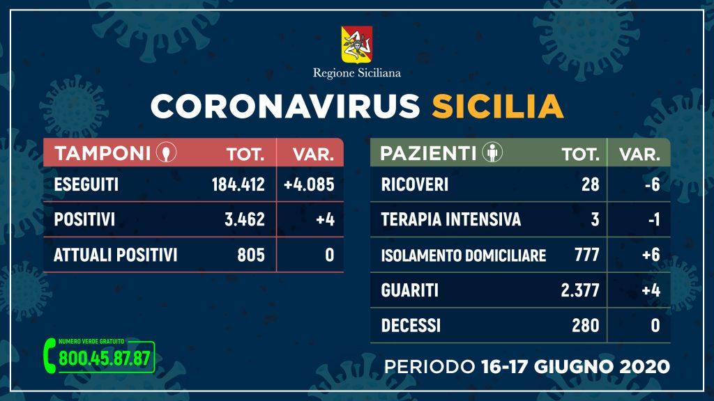 tabella dei dati sul coronavirus in Sicilia del 17 giugno: i contagi