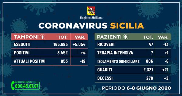 tabella dei dati della regione siciliana sui contagi da coronavirus in sicilia tra il 6 e l'8 giugno