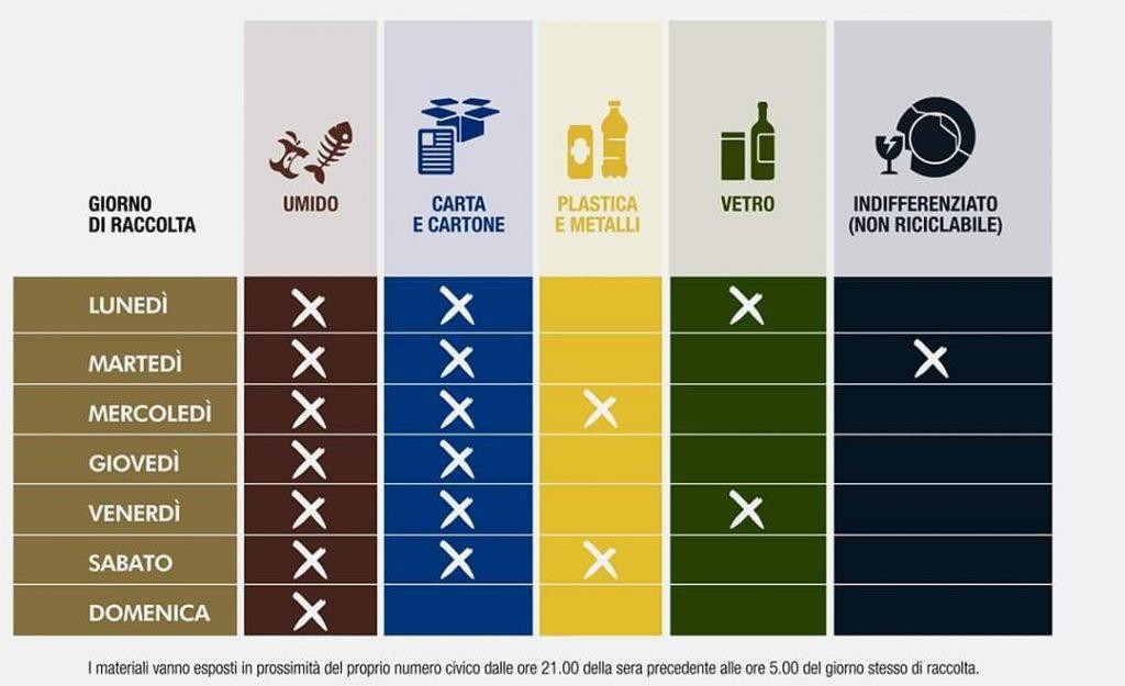 il calendario della raccolta differenziata per le utenze non domestiche del centro di messina