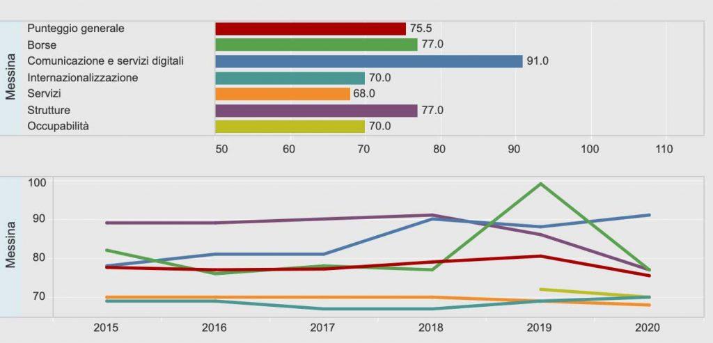 classifica censis 2020 delle università italiane: Messina ultima tra i grandi atenei statali italiani. I dettagli su Unime